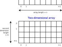 power of array